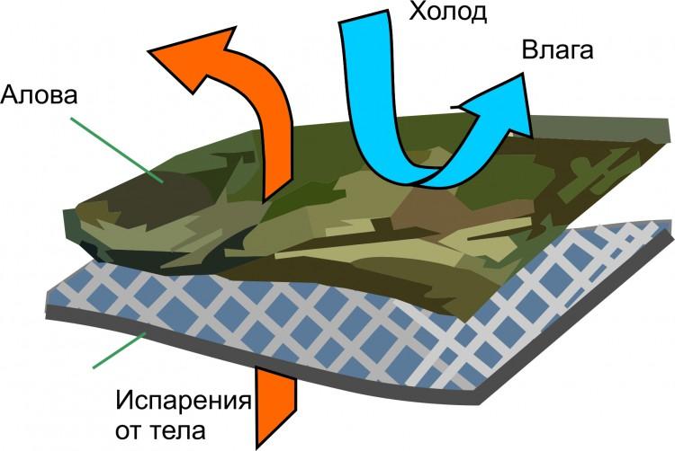 Ткань Алова