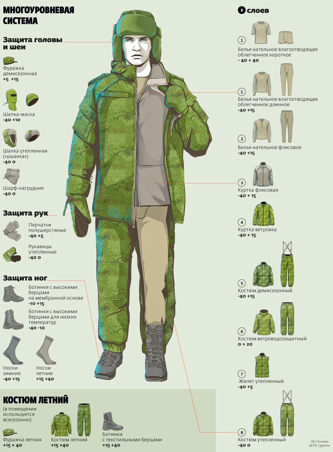 Инфографика ВКБО