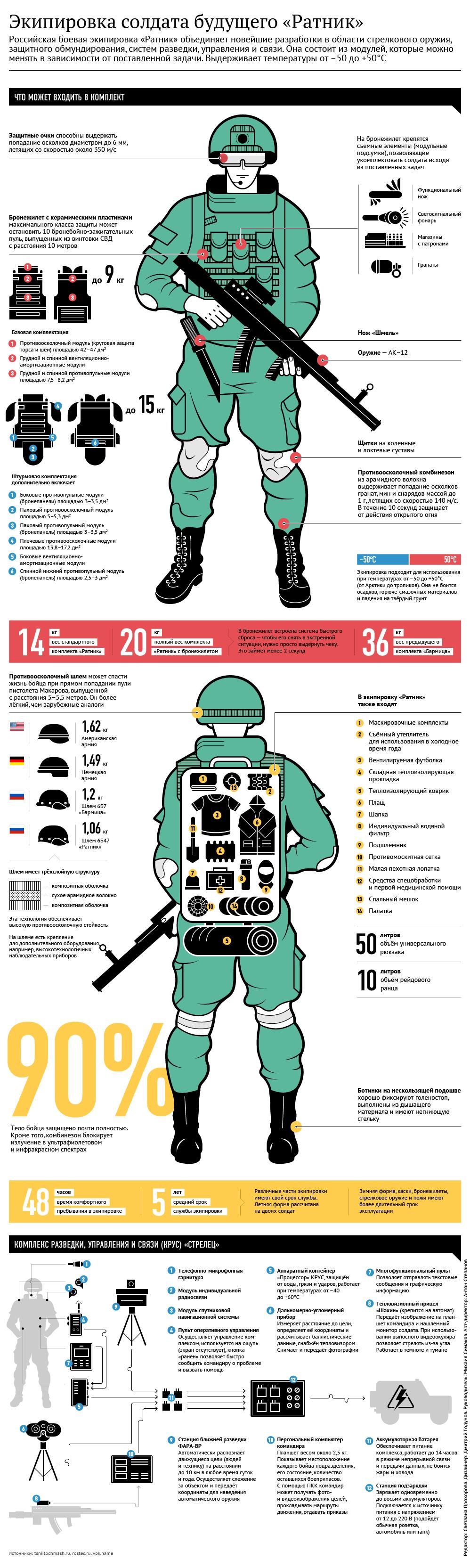 Ратник - инфографика