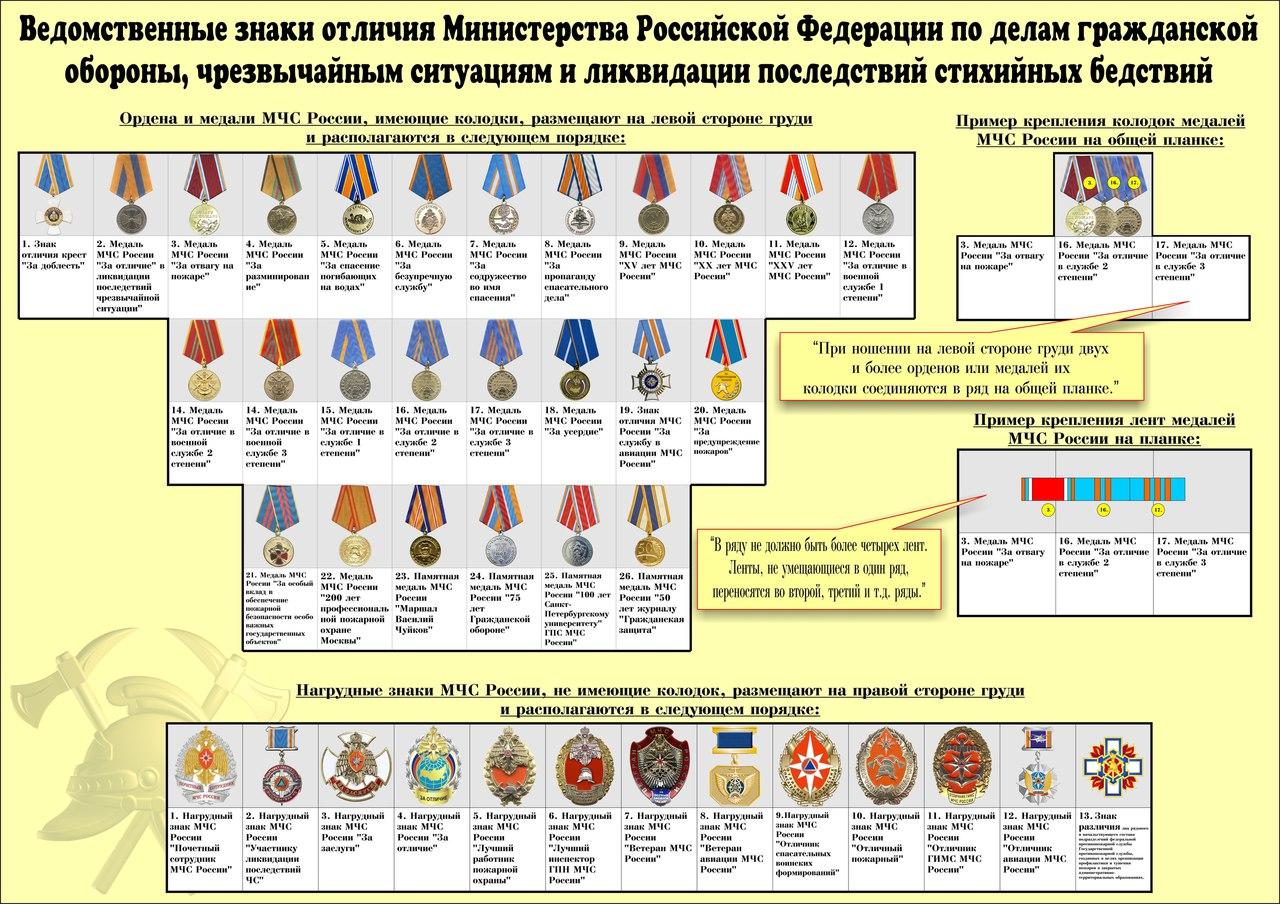 Количество медалей на парадном кителе в ряду