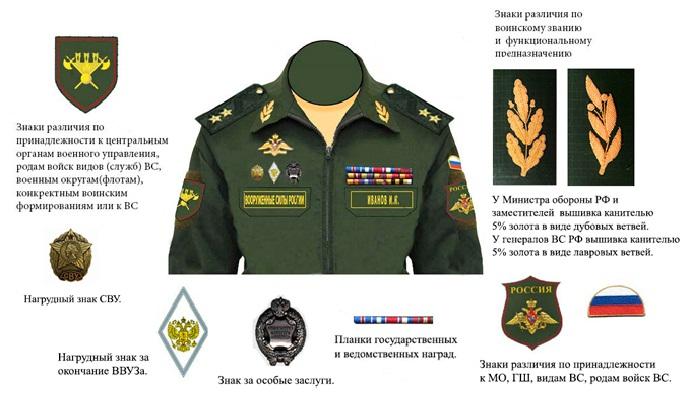 Знаки отличия на военной форме фото