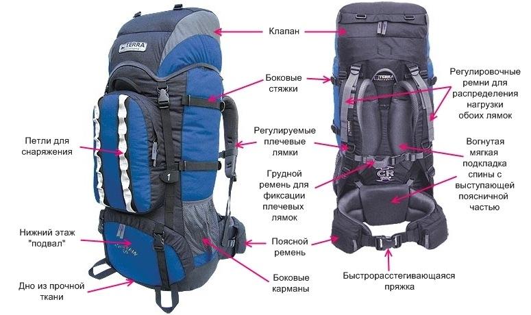 Як правильно скласти рюкзак рюкзаки bagland украина