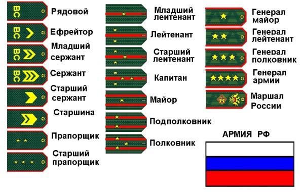 Список всех званий отечественной армии