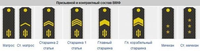 Младшие чины на флоте