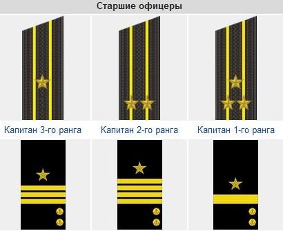 объёмной мужской звания морского флота россии и погоны погибала